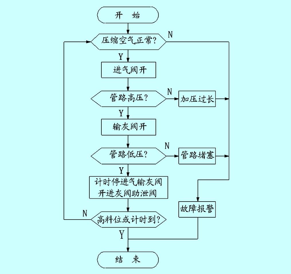 2 输灰机系统结构流程简图-PLC在化工厂粉体生产线中的应用